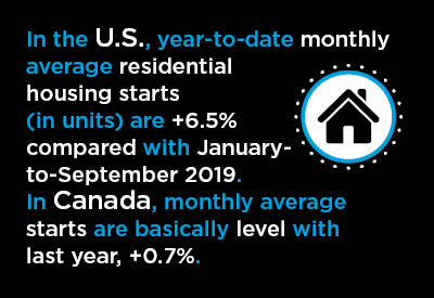 13 Graphs Show U.S. and Canadian Housing Starts Shrug Off Pandemic Graphic