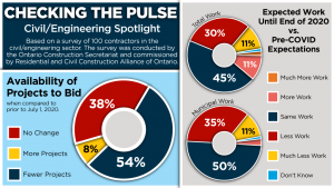 Civil and engineering contractors concerned about volume of work coming down the pipeline