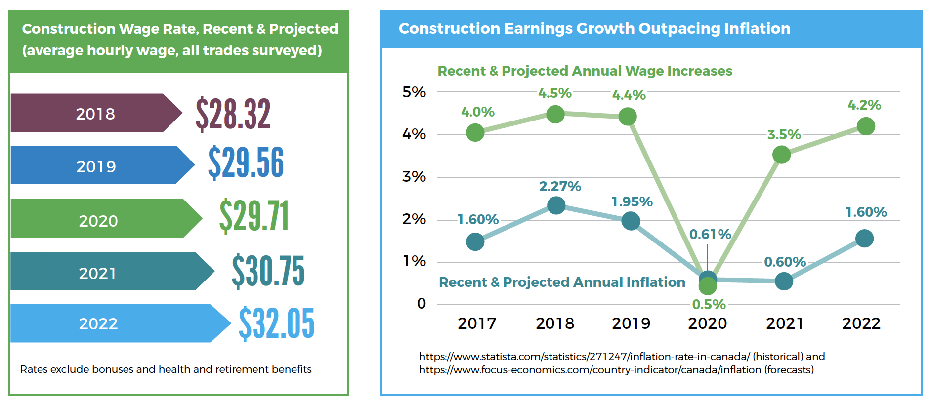 Data from the Independent Contractors and Businesses Association in B.C. shows how the province's construction wages continue to rise despite the economic difficulties of the COVID-19 pandemic.