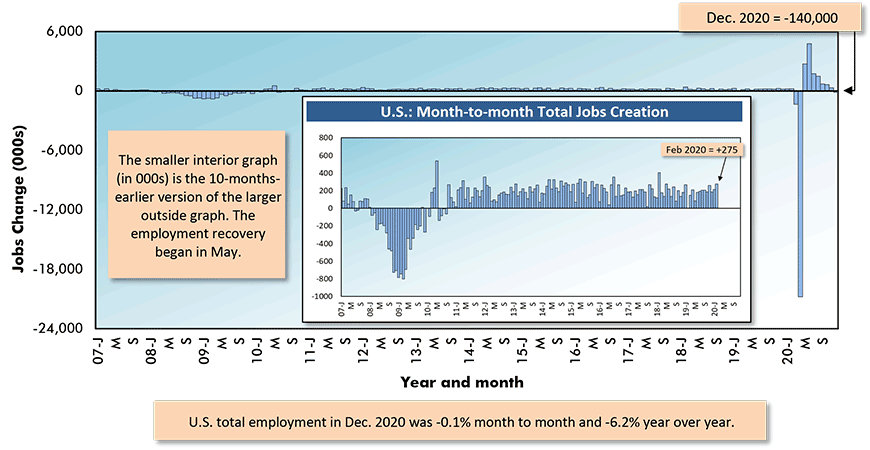 December 2020's total employment figure in the U.S. declined by -140,000 jobs