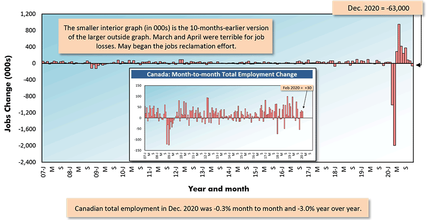 Canada's total jobs count declined by -63,000 jobs