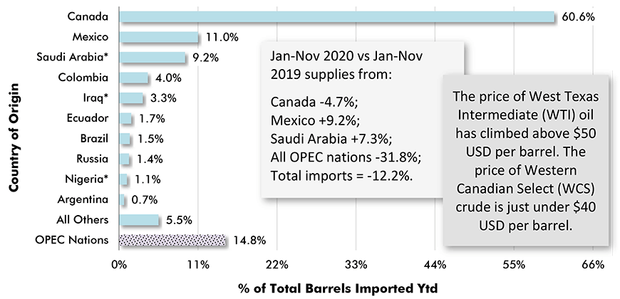 Foreign Sources of U.S. Imported Oil % of Total Barrels Year to Date − November 2020 Year to Date Chart - supplies from: Canada -4.7%.