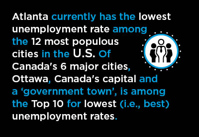 Atlanta currently has the lowest unemployment rate among the 12 most populous cities in the U.S. Of Canada's 6 major cities, Ottawa, Canada's capital and a 'government town', is among the Top 10 for lowest (i.e., est) unemployment rates.