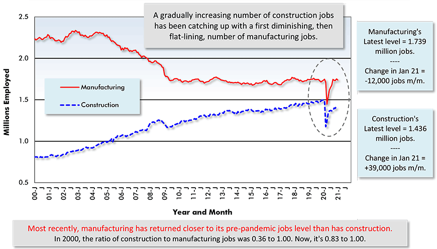 Most recently, manufacturing has returned closer to its pre-pandemic jobs level than has construction. In 2000, the ratio of construction to manufacturing jobs was 0.36 to 1.00. Now, it's 0.83 to 1.00.
