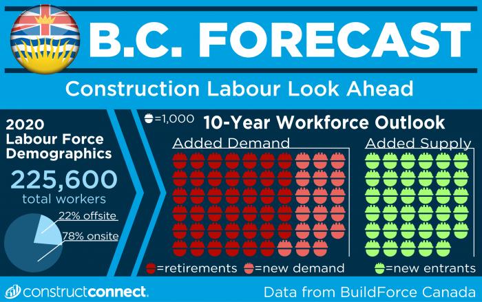 2021BuildForceBC_Graphic(WEB)-01