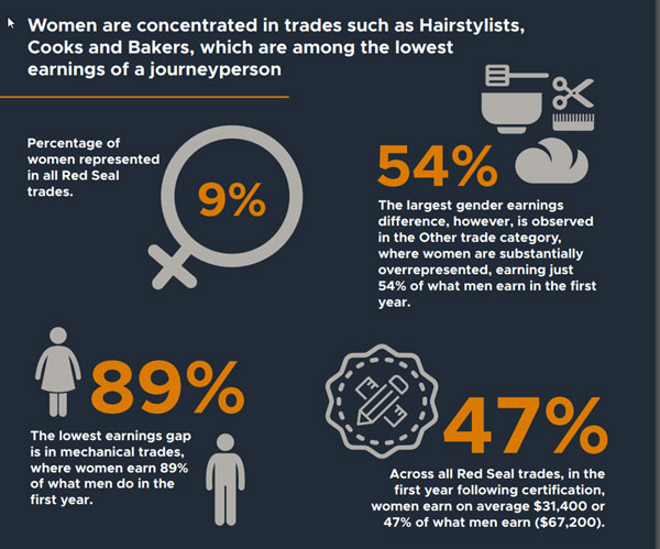 A new study by the Labour Market Information Council finds women who hold trade certificates in the Red Seal trades are underrepresented in most categories and earn less than men.