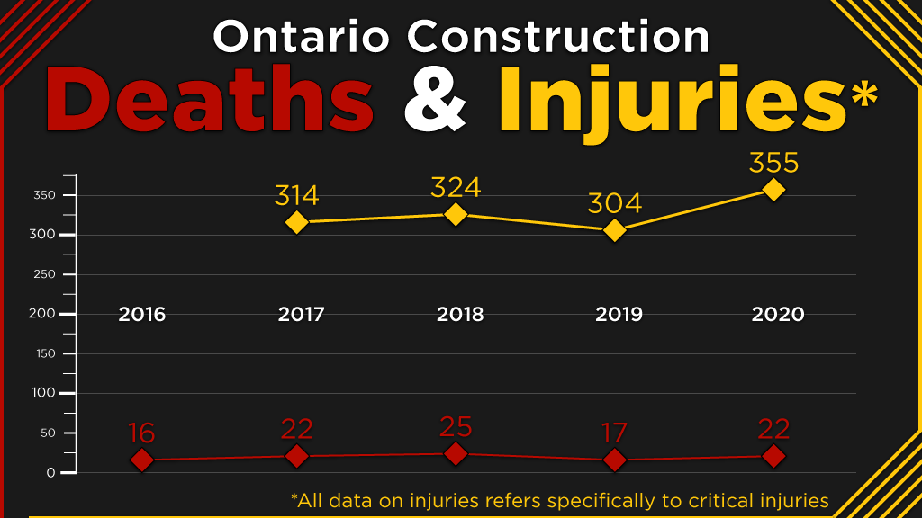 Ontario construction fatalities stable in 2020 while critical injuries spike