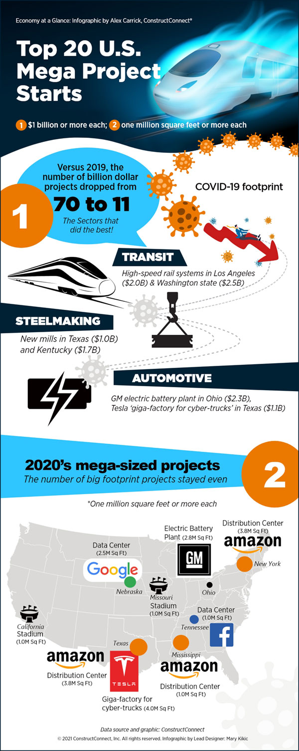 infographic-1-2020-Mega-Projects-web