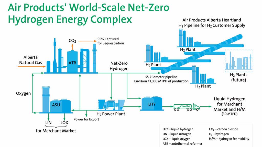 Edmonton prepares for international hydrogen industry