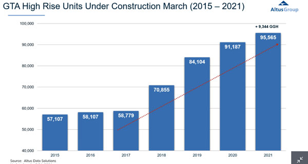Altus Group research shows the number of GTA highrise units under construction has risen for six straight years.