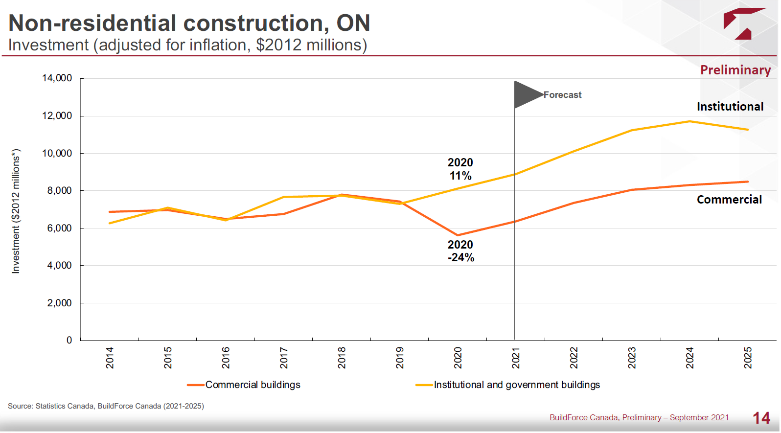 Looking ahead five years, BuildForce expects total commercial project investment in Ontario to rise slowly each year to reach more than $8 billion, while institutional investment should rise every year and reach nearly $12 billion in 2024 but then dip in 2025.